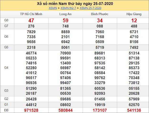Sổ kết quả XSMN 25/7/2020 tuần trước