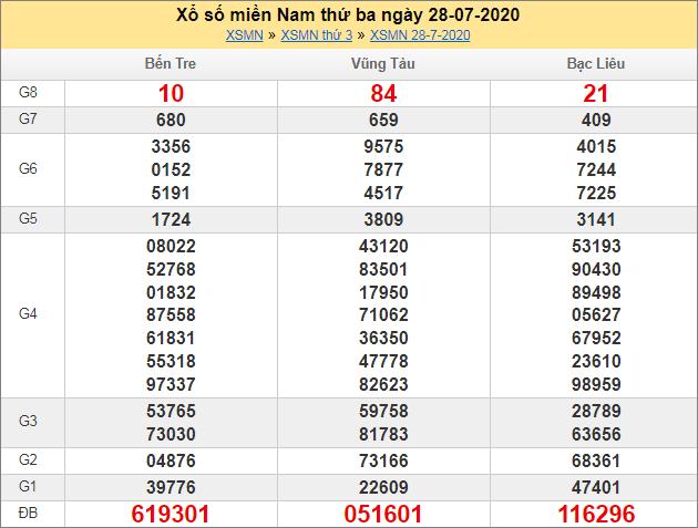 Sổ kết quả XSMN 28/7/2020 tuần trước