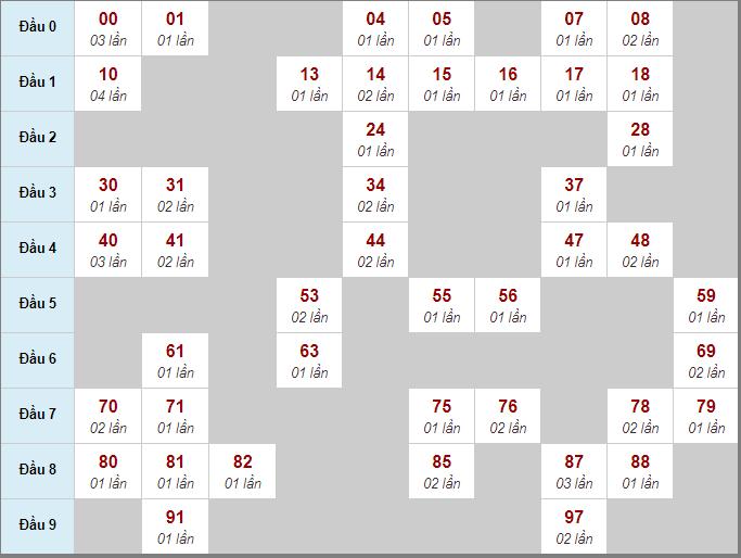 Thống kê cầu động bạch thủ lô rơi miền Bắc 3 ngày qua đến 5/8/2020