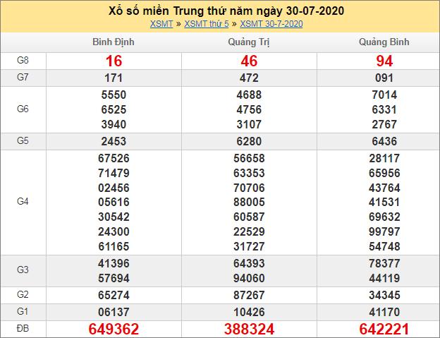 Sổ kết quả XSMT 30/7/2020 tuần trước