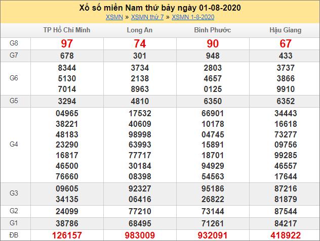 Sổ kết quả XSMN 1/8/2020 tuần trước