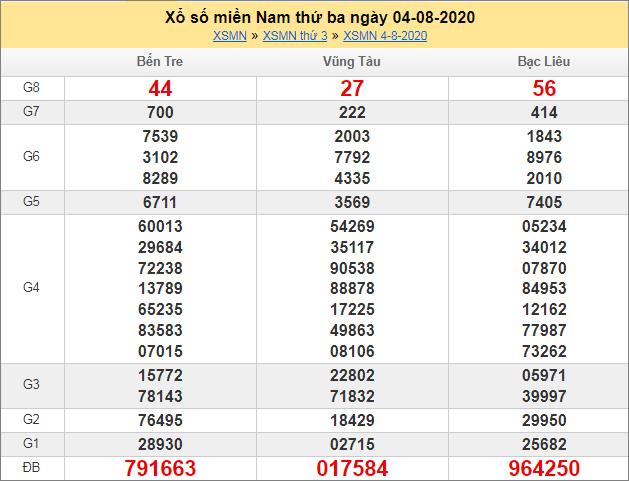 Sổ kết quả XSMN 4/8/2020 tuần trước