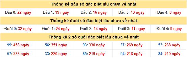 Bảng thống kê đầu đuôi đặc biệt lâu chưa về đến 13/8/2020