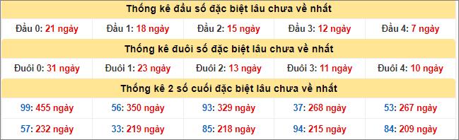 Bảng thống kê đầu đuôi đặc biệt lâu chưa về tính đến 12/8/2020