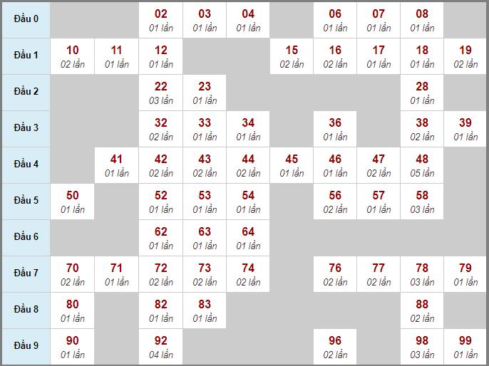 Bảng thống kê bạch thủ miền Bắc lô rơi liên tiếp 3 ngày quađến 14/8/2020