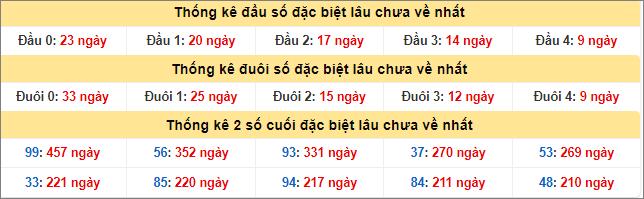 Bảng thống kê đề gan lâu chưa về đến hôm nay 14/8/2020