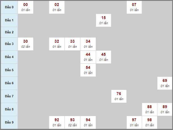 Bảng soi cầu BDbạch thủ lô rơi 3 ngày 16/10/2020