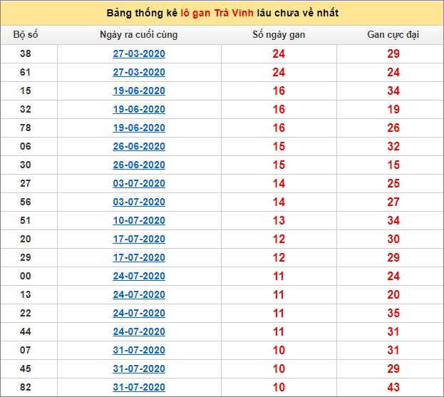 Bảng thống kê lo gan TV lâu về nhất đến ngày 16/10/2020