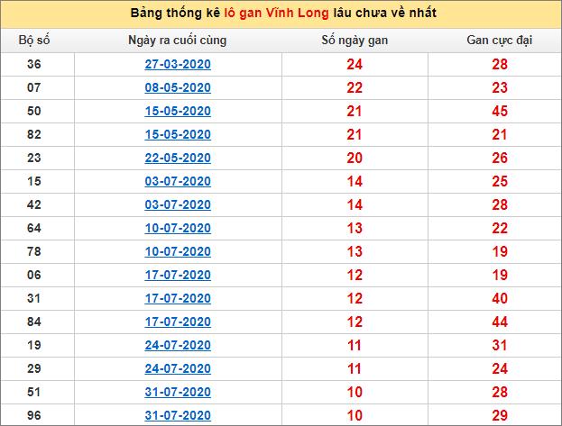 Bảng thống kê loto gan Vĩnh Long lâu về nhất đến ngày 16/10/2020