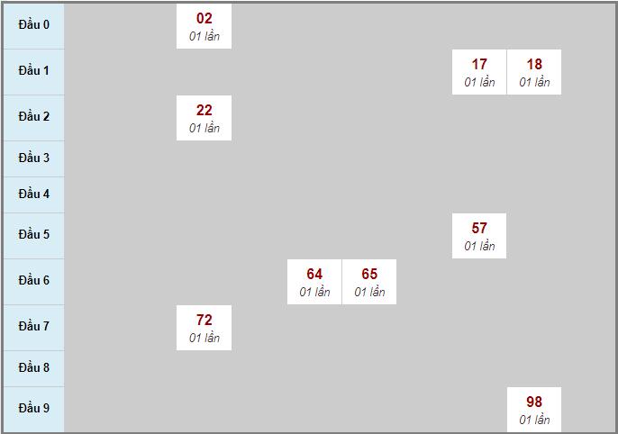 Bảng soicau XSTP bạch thủ lô rơi 3 ngày 19/10/2020