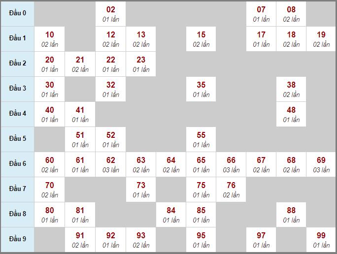 Bảng thống kê soi cầu xố số Cà Mau bạch thủ lô rơi 3 ngày 19/10/2020