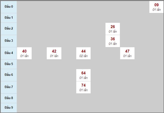Bảng soicau XSTP bạch thủ lô rơi 3 ngày 17/10/2020