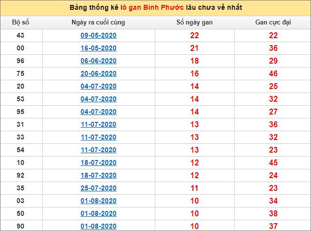 Bảng thống kê loto gan Bình Phước lâu về nhất đến ngày 17/10/2020