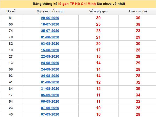 Thống kê lô gan thành phố Hồ Chí Minh lâu về nhất đến ngày 17/10/2020