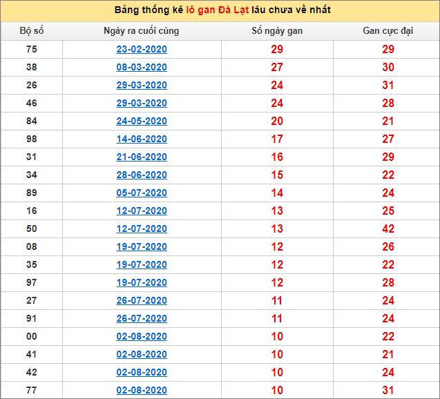 Thống kê lô gan DL lâu về nhất đến ngày 18/10/2020