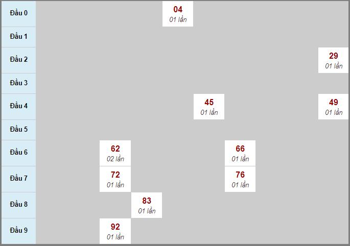Bảng soi cầuXS AG bạch thủ lô rơi 3 ngày 22/10/2020