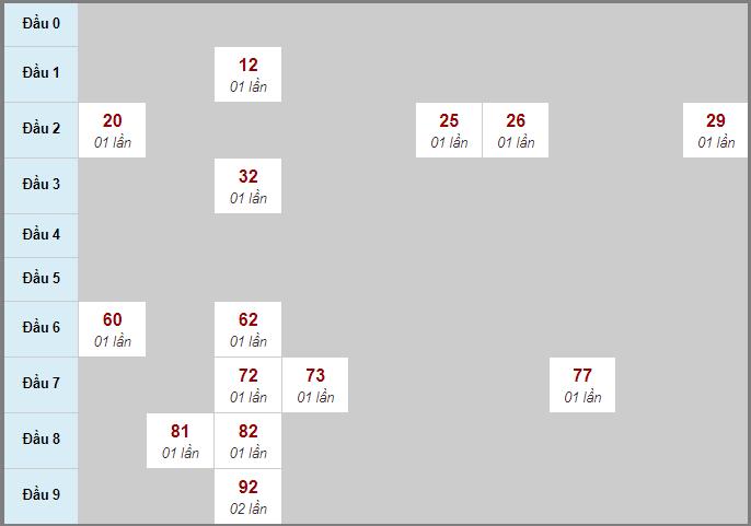 Bảng thống kê soi cầu xố số Tây Ninh bạch thủ lô rơi 3 ngày 22/10/2020