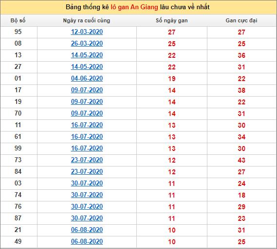 Thống kê lô gan An Giang lâu về nhất đến ngày 22/10/2020