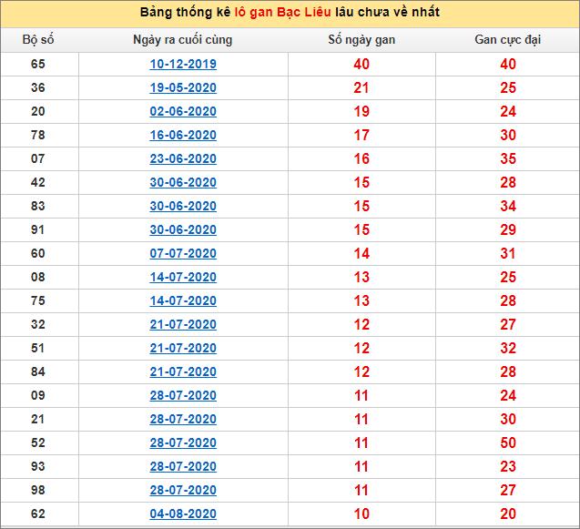 Bảng thống kê lo gan BL lâu về nhất đến ngày 20/10/2020