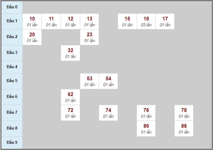 Bảng soi cầuXS BD bạch thủ lô rơi 3 ngày 23/10/2020