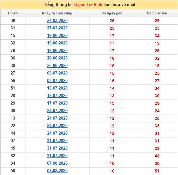 Bảng thống kê lo gan TV lâu về nhất đến ngày 23/10/2020