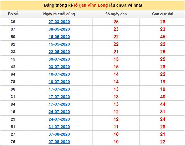Bảng thống kê loto gan Vĩnh Long lâu về nhất đến ngày 23/10/2020