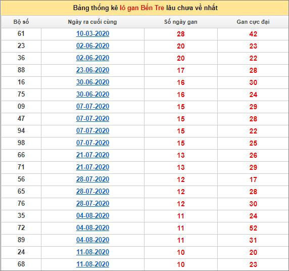 Bảng thống kê loto gan Bến Tre lâu về nhất đến ngày 27/10/2020