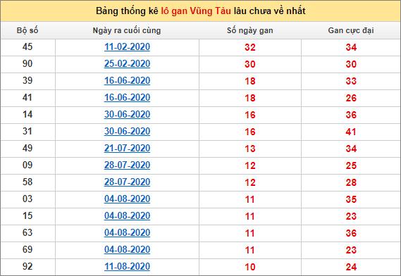 Thống kê lô gan Vũng Tàu lâu về nhất đến ngày 27/10/2020