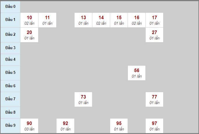 Bảng thống kê soi cầu xố số Tây Ninh bạch thủ lô rơi 3 ngày 29/10/2020