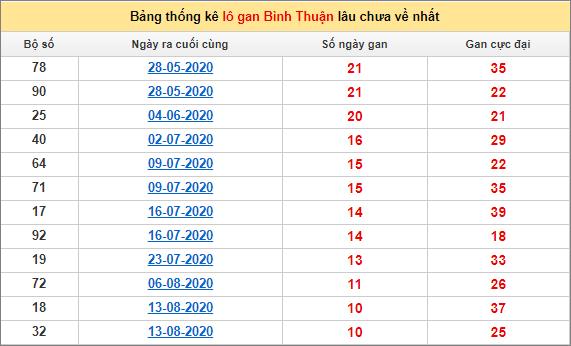 Bảng thống kê lo gan BTH lâu về nhất đến ngày 29/10/2020