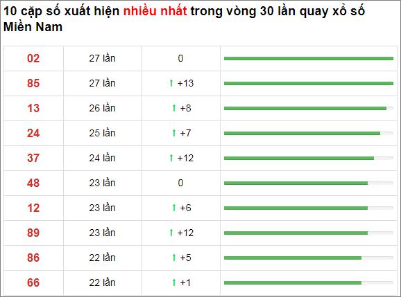 Thống kê XSMN 30 ngày gần đây tính đến 29/10/2020