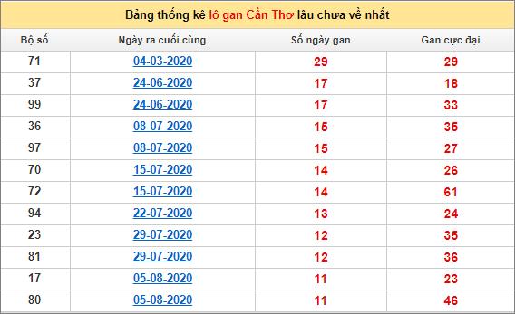 Bảng thống kê loto gan Cần Thơ lâu về nhất đến ngày 28/10/2020