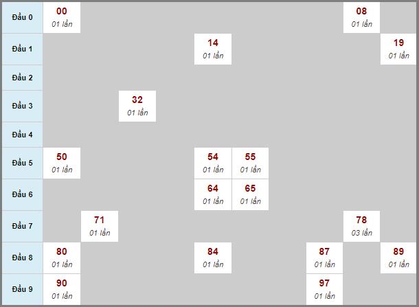 Bảng soi cầuXS BD bạch thủ lô rơi 3 ngày 30/10/2020
