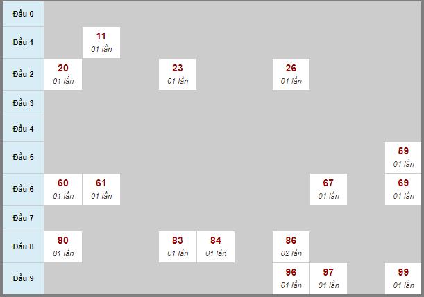 Soi cầu Trà Vinh bạch thủ lô rơi 3 ngày 30/10/2020