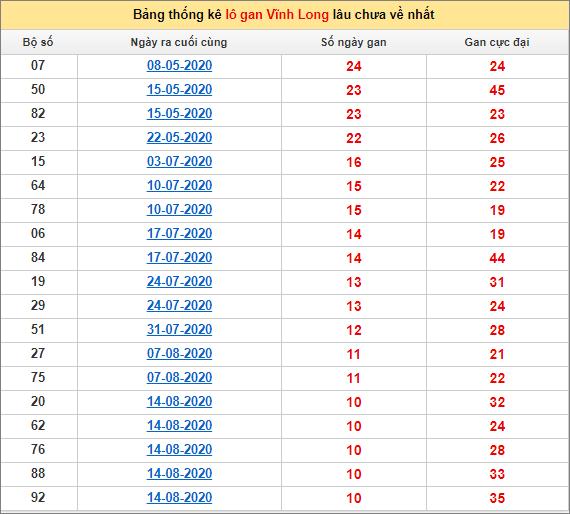 Bảng thống kê loto gan Vĩnh Long lâu về nhất đến ngày 30/10/2020
