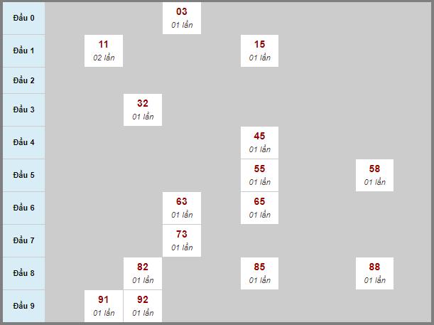 Soi cầu XS HG bạch thủ lô rơi 3 ngày 31/10/2020