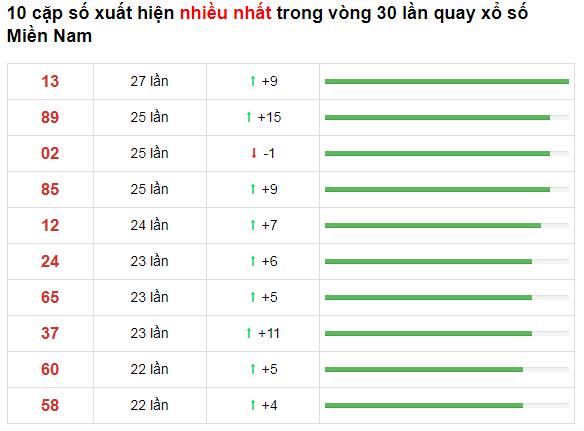 Thống kê XSMN 30 ngày gần đây tính đến 31/10/2020