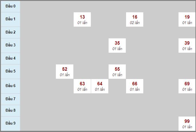 Bảng thống kê soi cầu xố số Tây Ninh bạch thủ lô rơi 3 ngày 5/11/2020