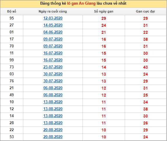 Thống kê lô gan An Giang lâu về nhất đến ngày 5/11/2020