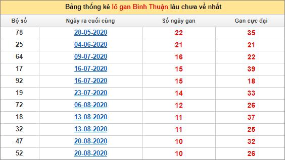 Bảng thống kê lo gan BTH lâu về nhất đến ngày 5/11/2020