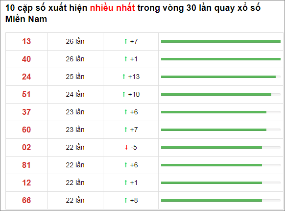 Thống kê XSMN 30 ngày gần đây tính đến 5/11/2020