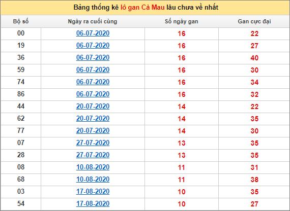 Bảng thống kê loto gan Cà Mau lâu về nhất đến ngày 2/11/2020