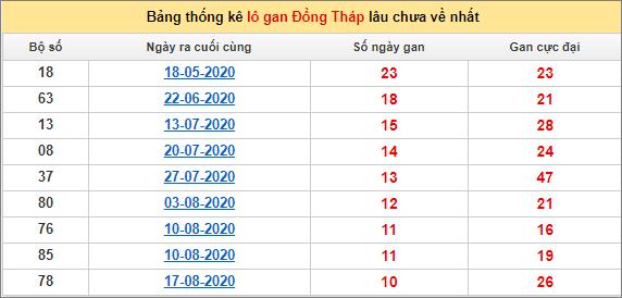 Bảng thống kê lo gan DT lâu về nhất đến ngày 2/11/2020