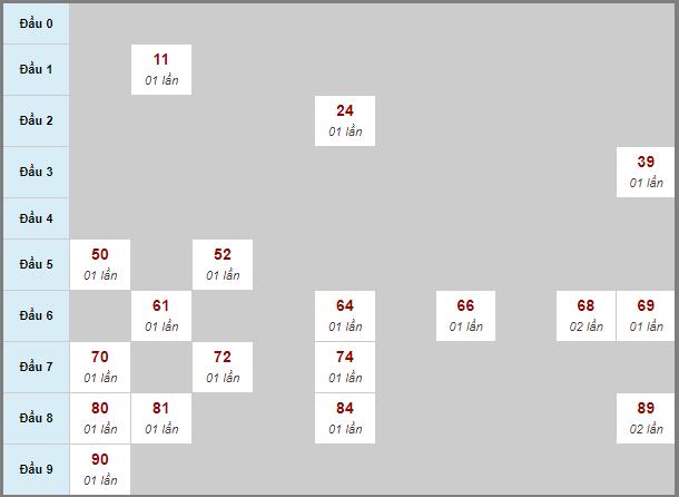 Soi cầu Đồng Tháp bạch thủ lô rơi 3 ngày 2/11/2020
