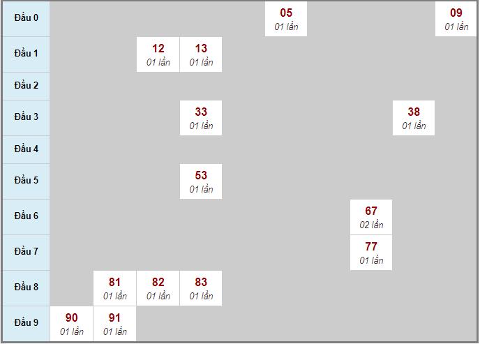 Bảng soicau XSTP bạch thủ lô rơi 3 ngày 2/11/2020