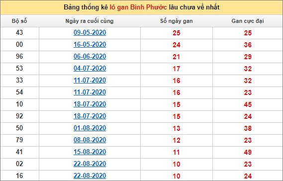Bảng thống kê loto gan Bình Phước lâu về nhất đến ngày 7/11/2020