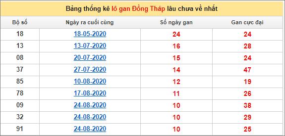 Bảng thống kê lo gan DT lâu về nhất đến ngày 9/11/2020