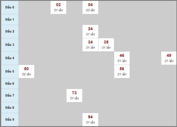 Bảng soi cầu DLbạch thủ lô rơi 3 ngày 8/11/2020