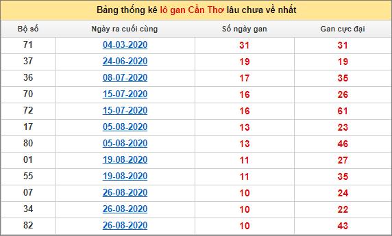 Bảng thống kê loto gan Cần Thơ lâu về nhất đến ngày 11/11/2020