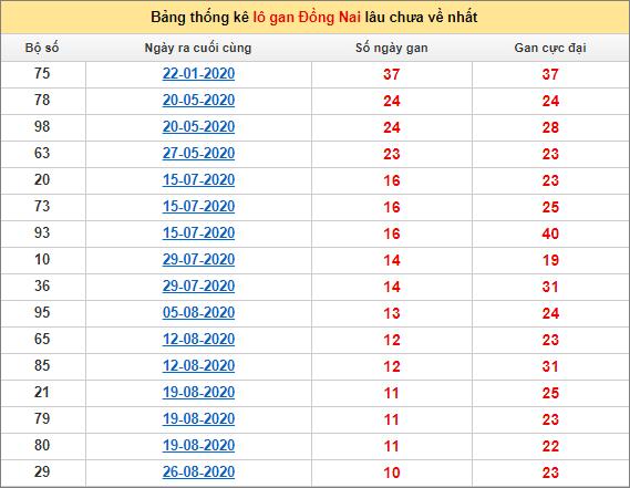 Thống kê lô gan Đồng Nai lâu về nhất đến ngày 11/11/2020